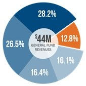 Pie chart Where Does Funding Come From