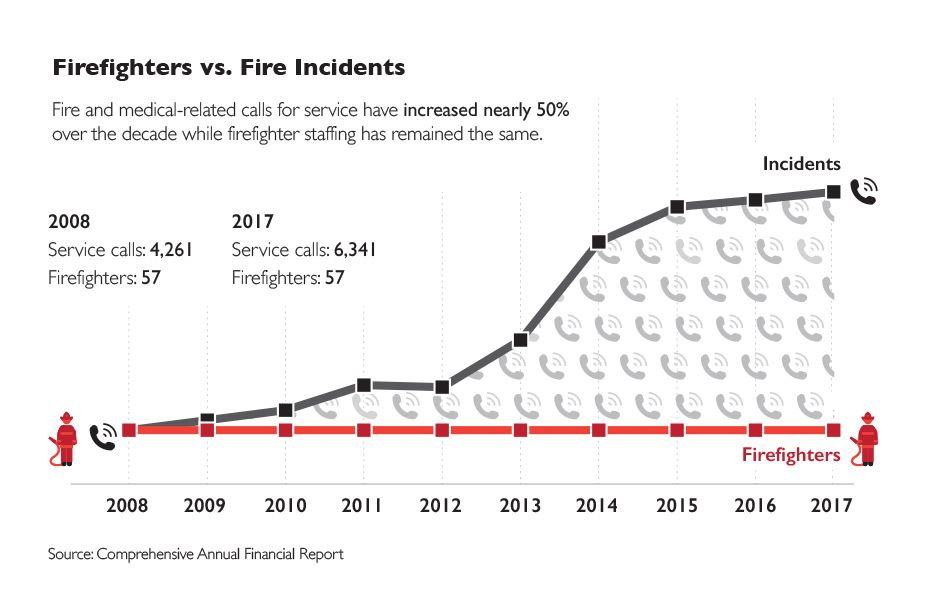 firefighters vs incidents
