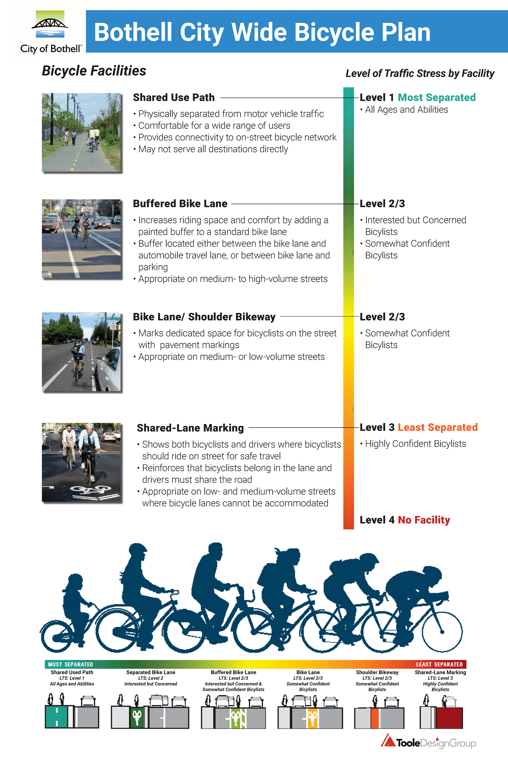 Bicycle Facilities Detail showing various path options
