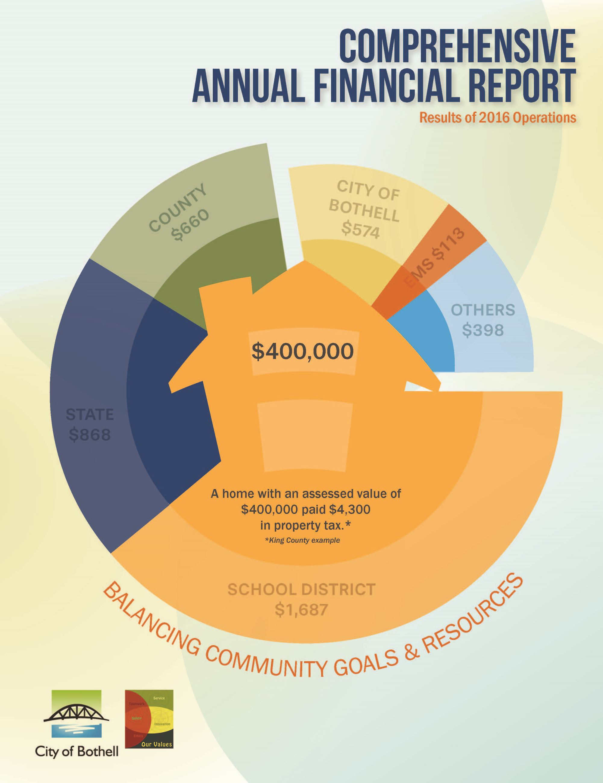 audited comprehensive annual financial report cafr bothell wa