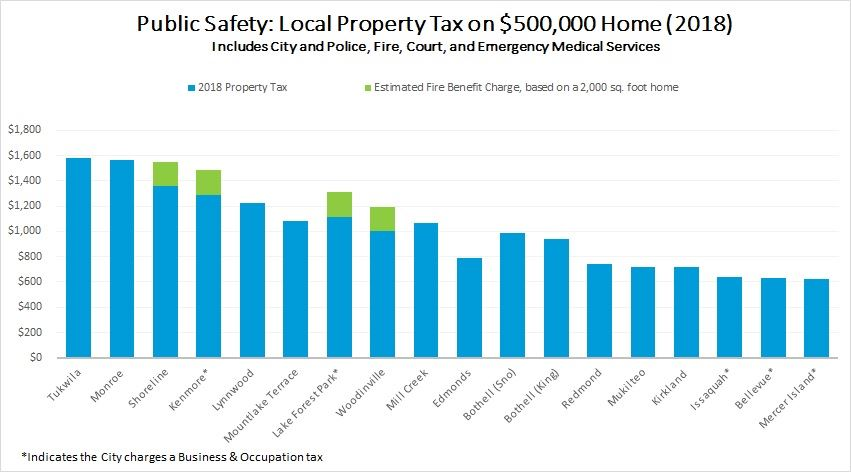 Property Tax Comparison by City